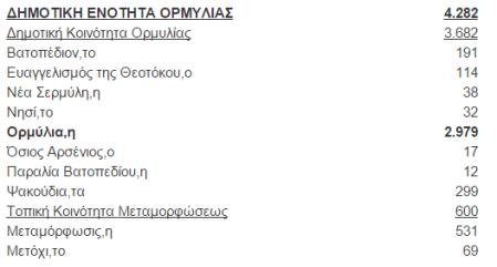 απογραφη ορμυλια 2011